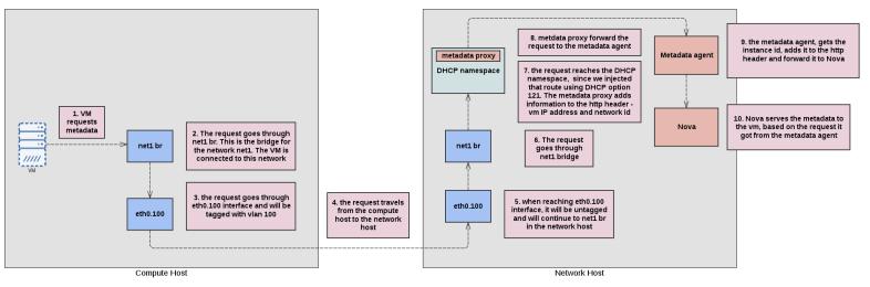isolated_network_metadata