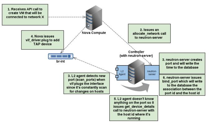 Openstack Neutron: L2 & L3 agents | Dev In Practice