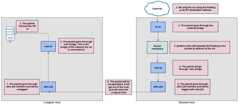 l3_external_linux_bridge_flow