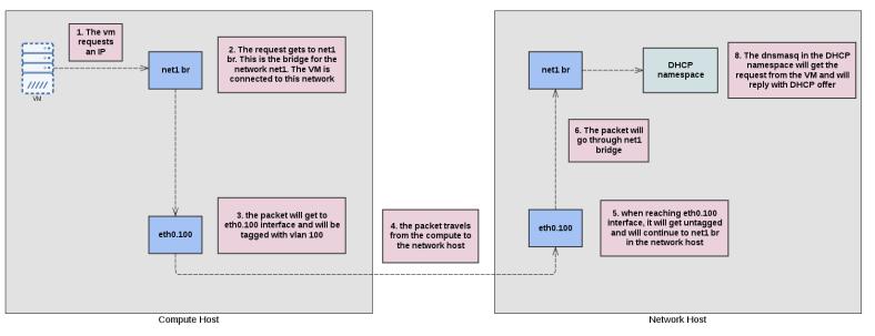 linux_bridge_flow