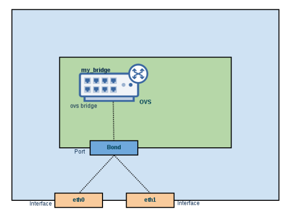 Open vSwitch: Introduction – Part 1 | Dev In Practice