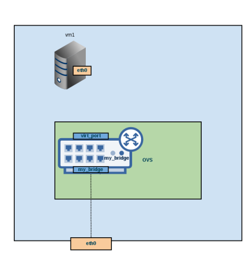 Open vSwitch: Introduction – Part 1   Dev In Practice