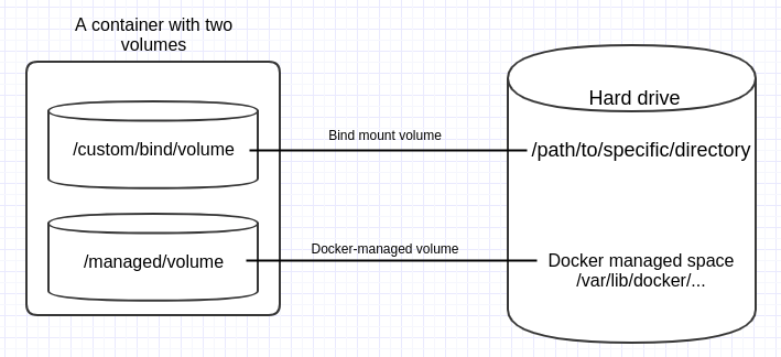 Docker: volumes tutorial – how and when to use | Dev In Practice