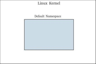 Linux: Network Namespace | Dev In Practice