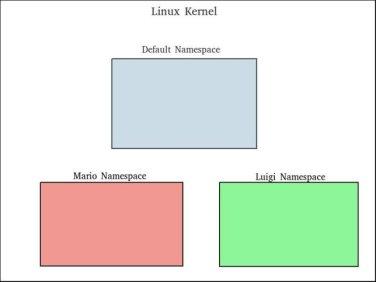 Linux: Network Namespace | Dev In Practice